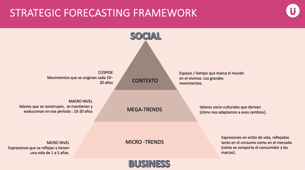 Strategic Forecasting_ trends_tendencias_Nethunting_business_01